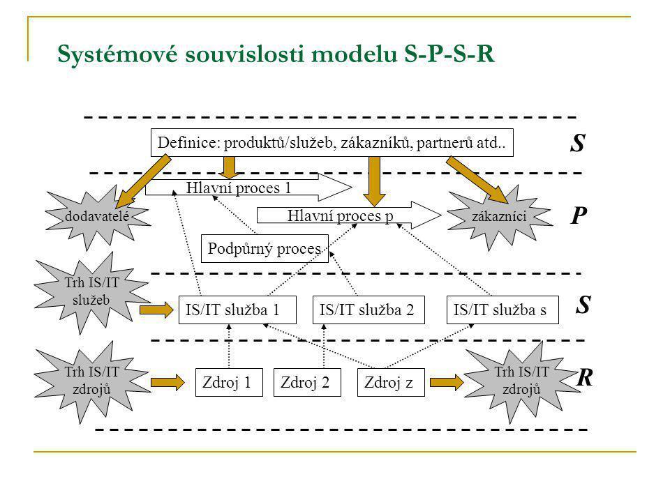 Systémové souvislosti modelu S-P-S-R