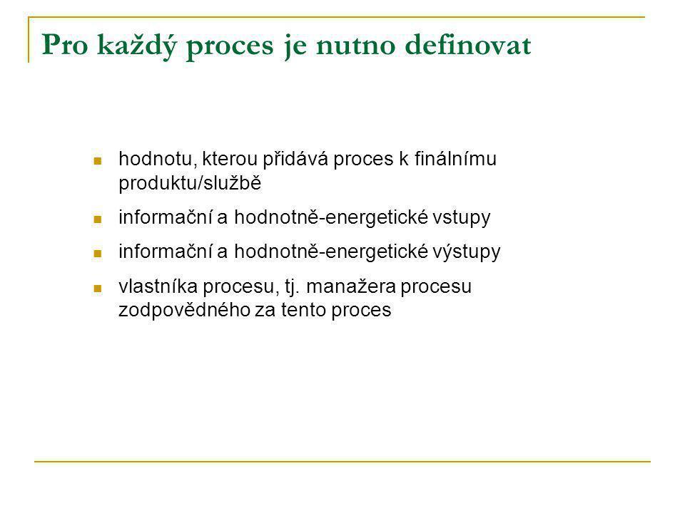 Pro každý proces je nutno definovat
