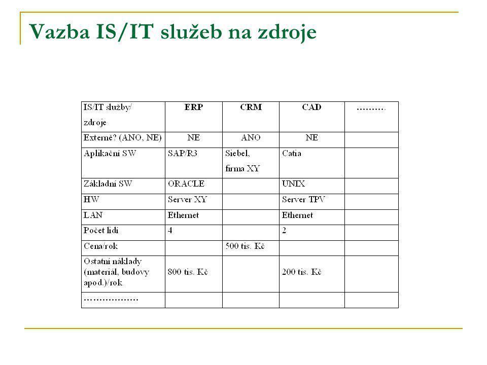Vazba IS/IT služeb na zdroje