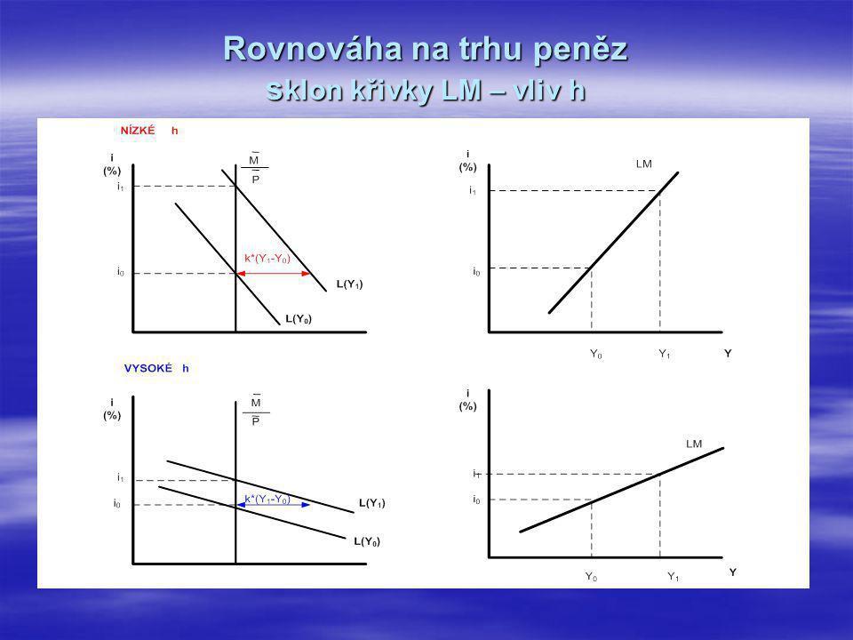 Rovnováha na trhu peněz sklon křivky LM – vliv h