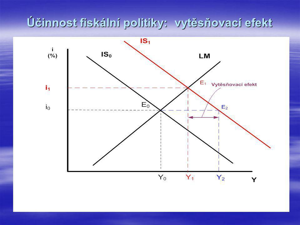 Účinnost fiskální politiky: vytěsňovací efekt