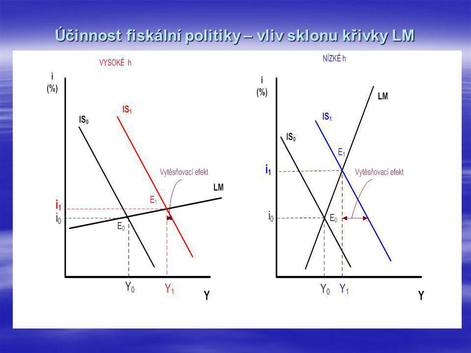 Účinnost fiskální politiky – vliv sklonu křivky LM