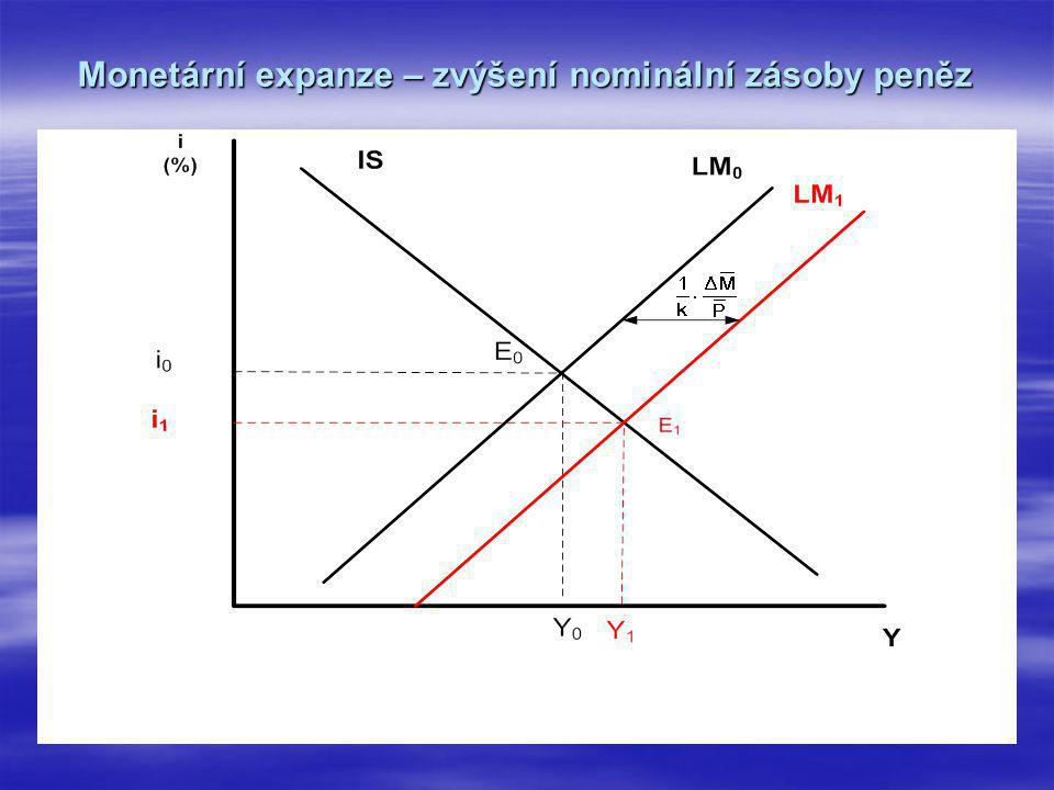 Monetární expanze – zvýšení nominální zásoby peněz