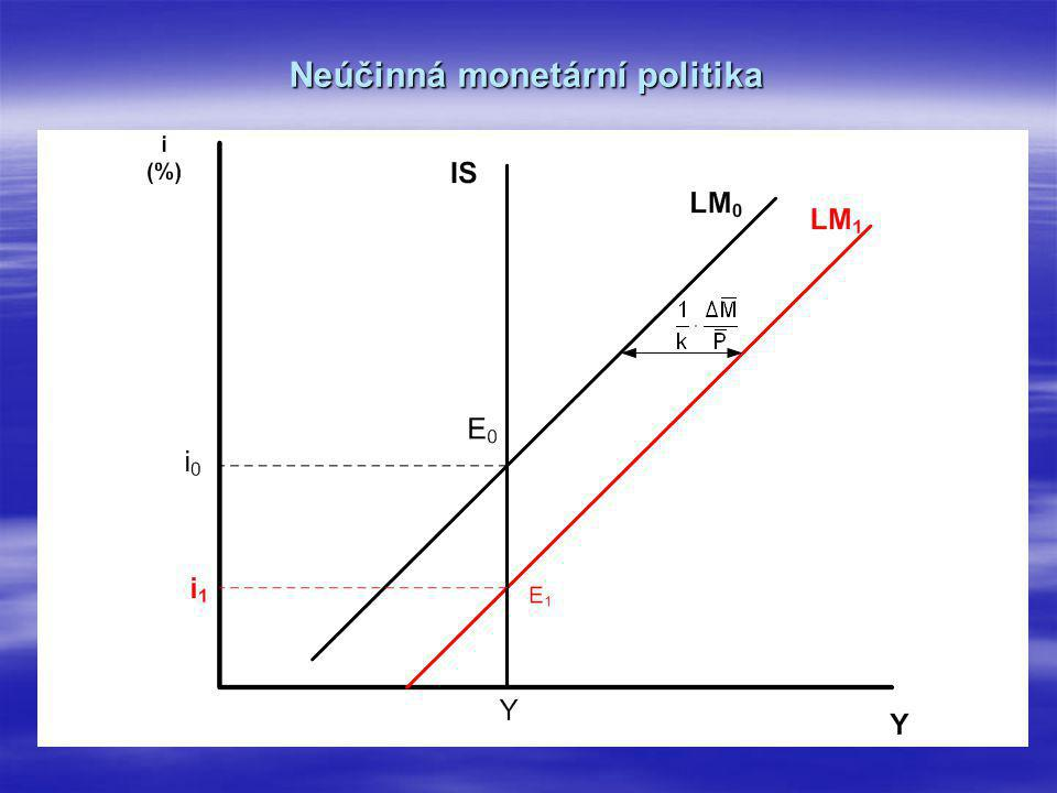 Neúčinná monetární politika