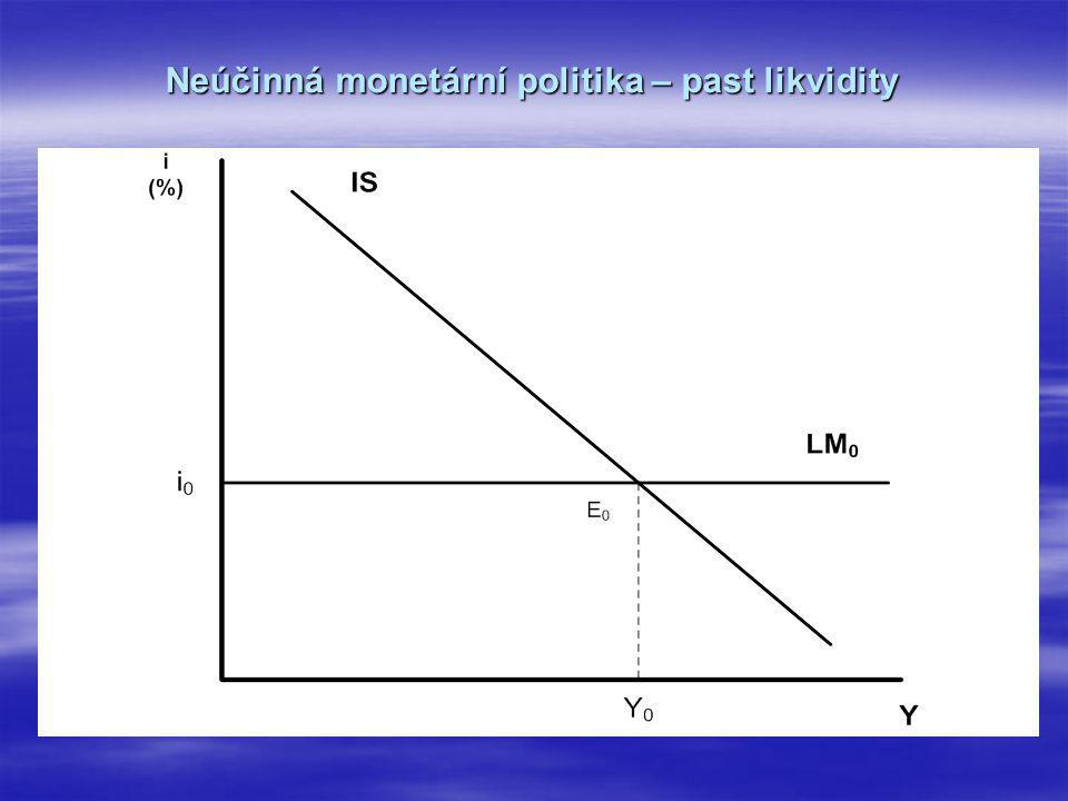 Neúčinná monetární politika – past likvidity