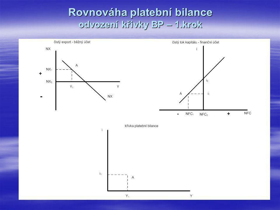 Rovnováha platební bilance odvození křivky BP – 1.krok