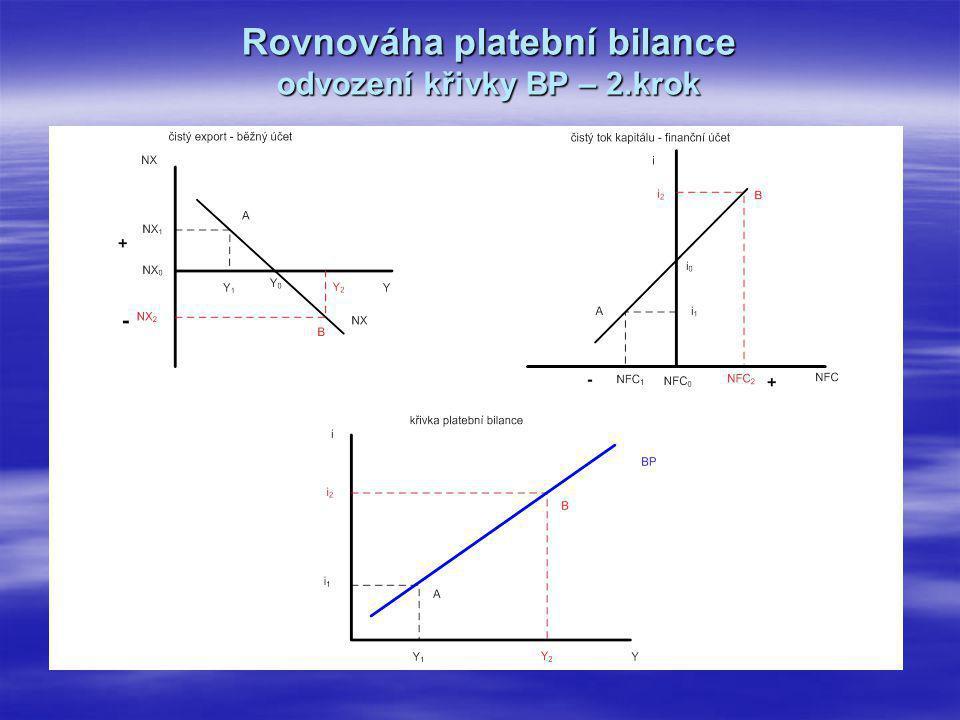 Rovnováha platební bilance odvození křivky BP – 2.krok