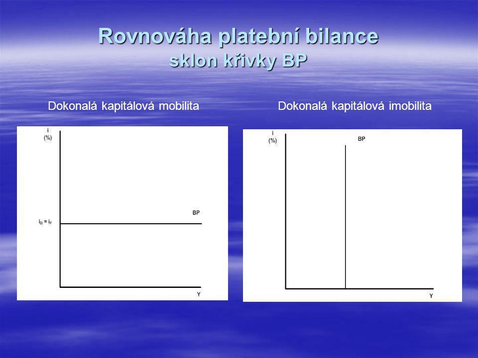 Rovnováha platební bilance sklon křivky BP