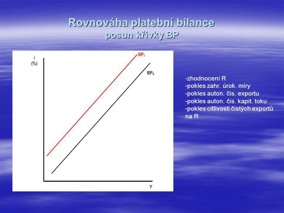 Rovnováha platební bilance posun křivky BP