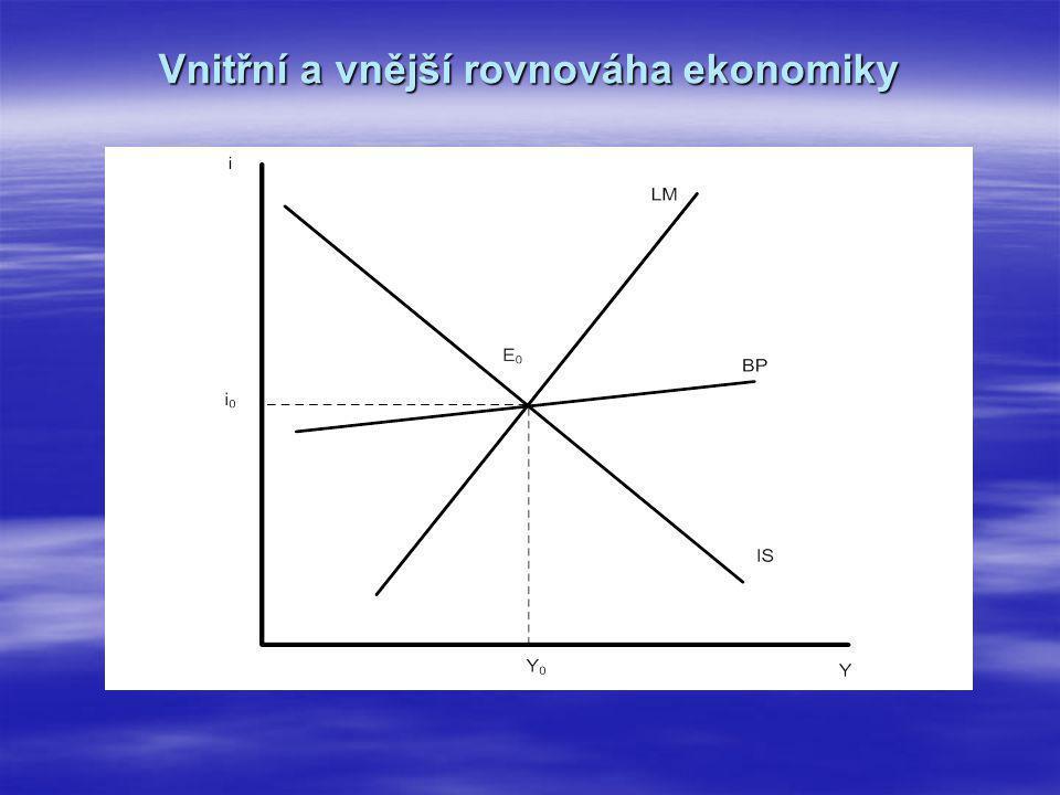 Vnitřní a vnější rovnováha ekonomiky