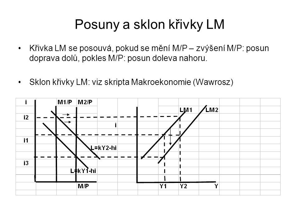 Posuny a sklon křivky LM