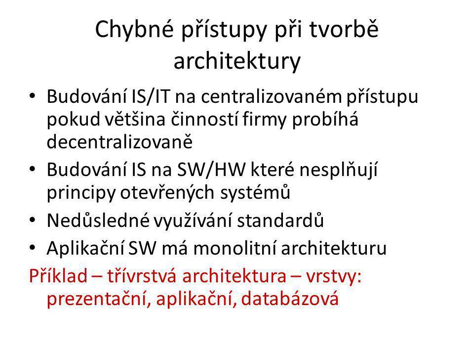 Chybné přístupy při tvorbě architektury