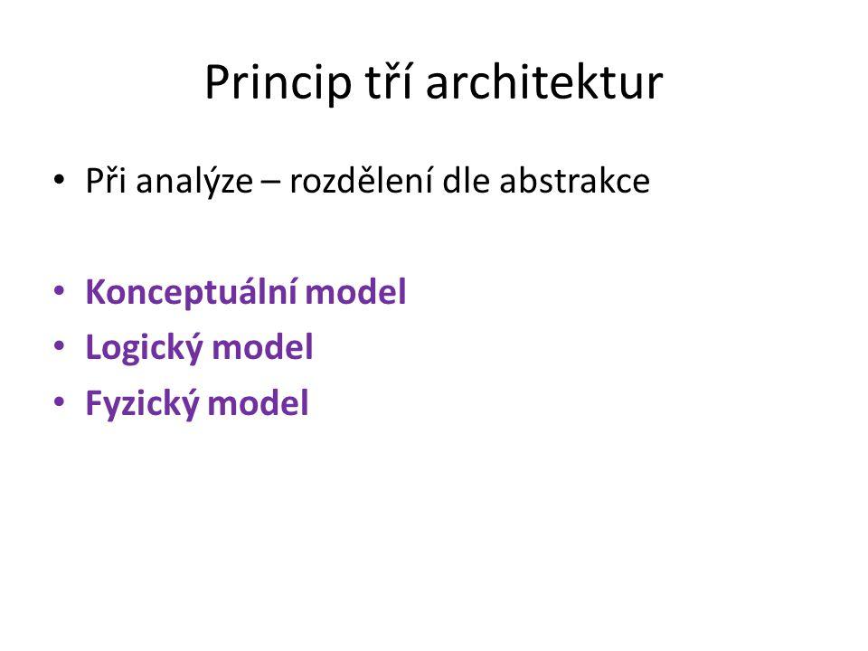 Princip tří architektur