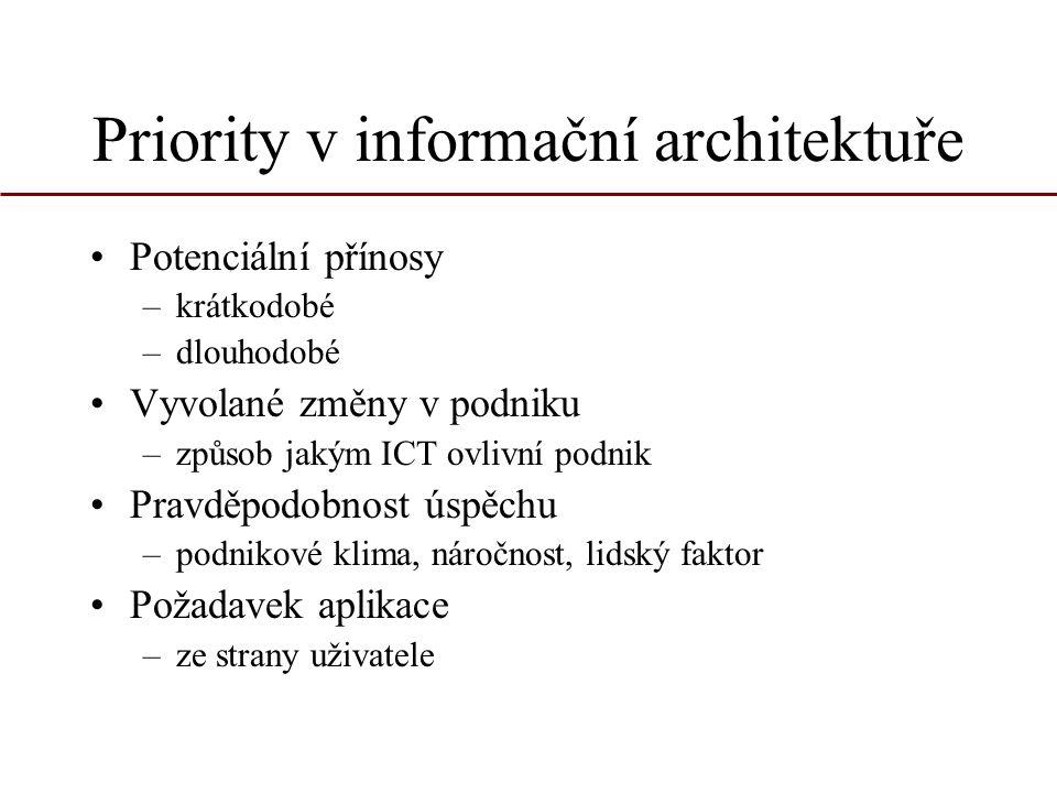 Priority v informační architektuře