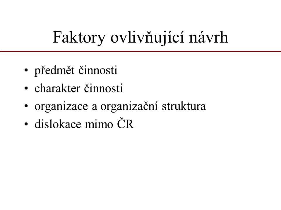 Faktory ovlivňující návrh