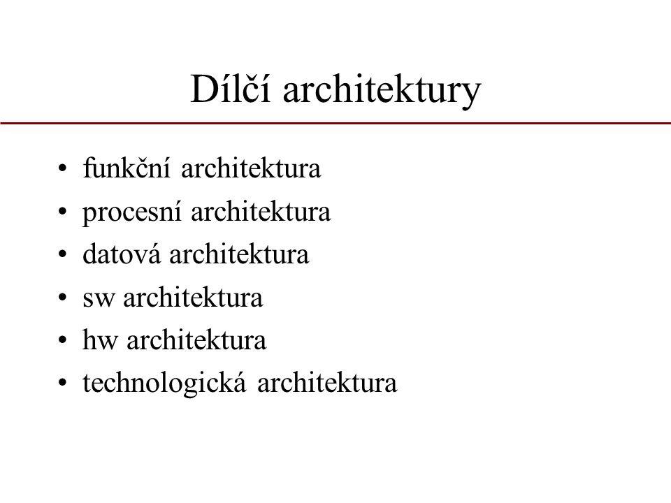 Dílčí architektury funkční architektura procesní architektura