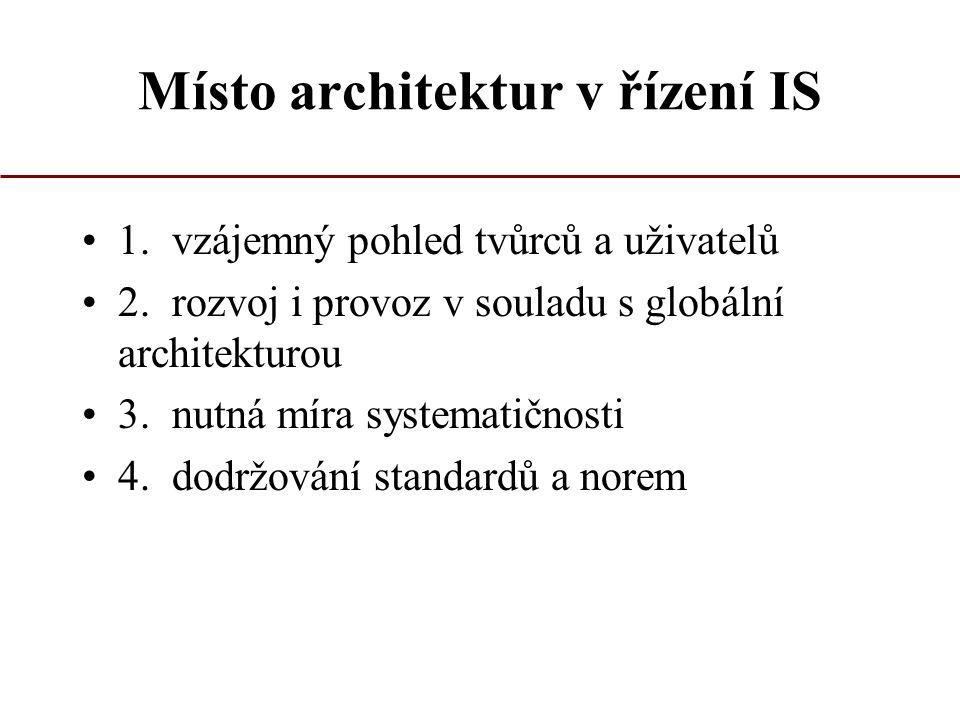 Místo architektur v řízení IS