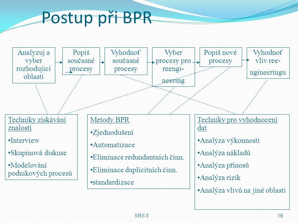 Postup při BPR Analyzuj a vyber rozhodující oblasti