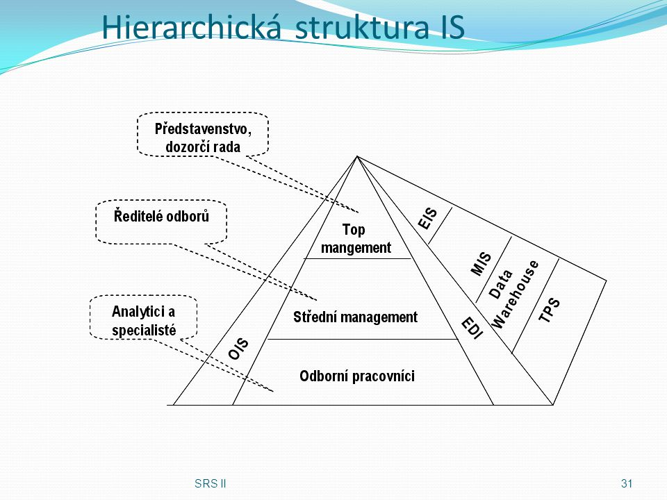 Hierarchická struktura IS