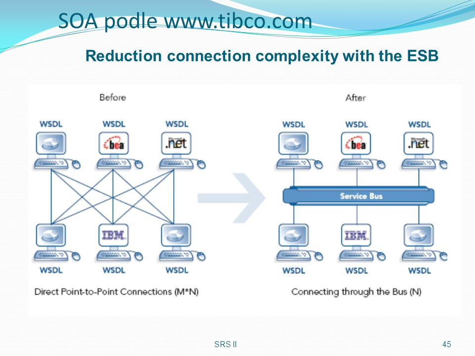 SOA podle www.tibco.com Reduction connection complexity with the ESB