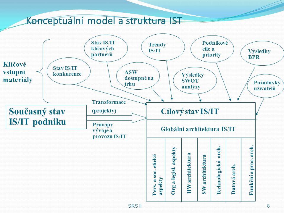 Konceptuální model a struktura IST