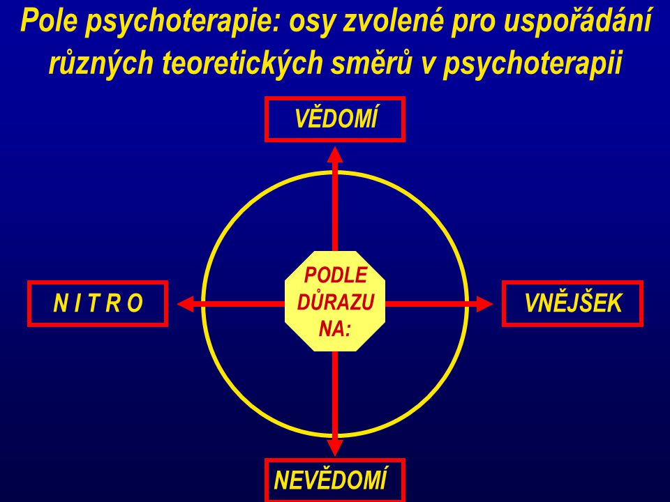 Pole psychoterapie: osy zvolené pro uspořádání různých teoretických směrů v psychoterapii