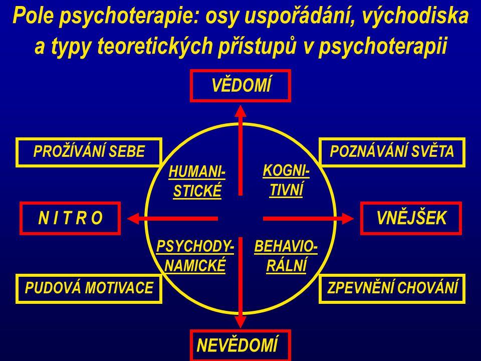 Pole psychoterapie: osy uspořádání, východiska a typy teoretických přístupů v psychoterapii