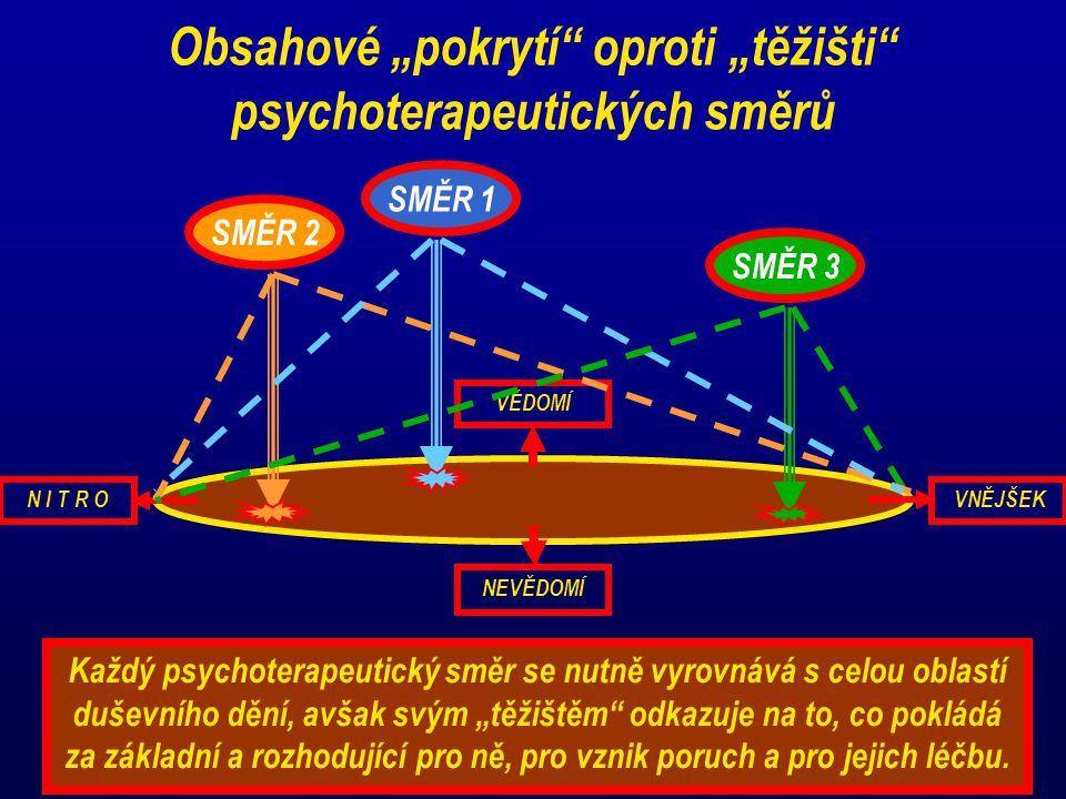 """Obsahové """"pokrytí oproti """"těžišti psychoterapeutických směrů"""