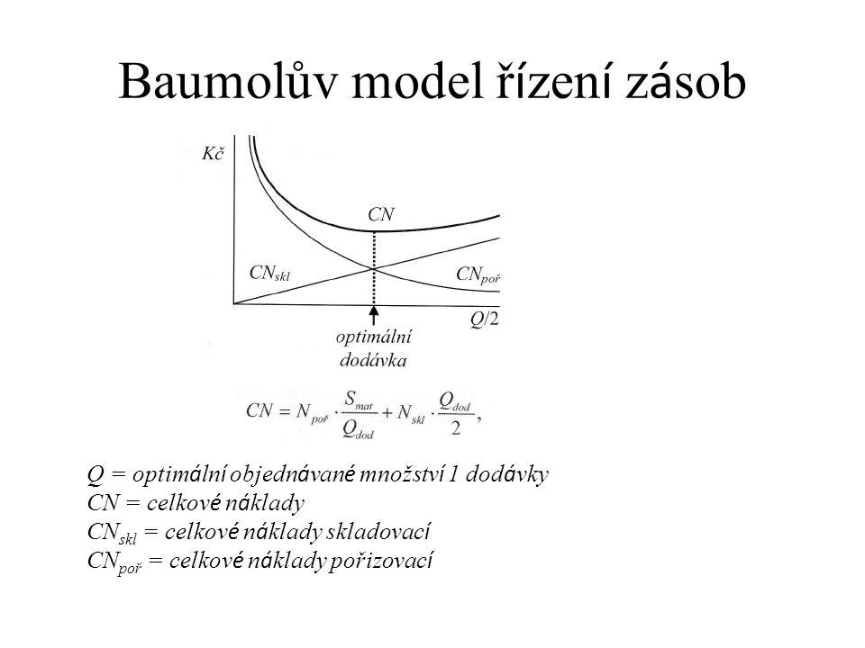 Baumolův model řízení zásob