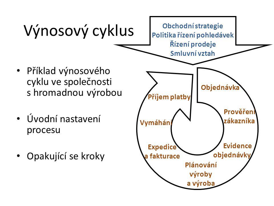 Politika řízení pohledávek Plánování výroby a výroba
