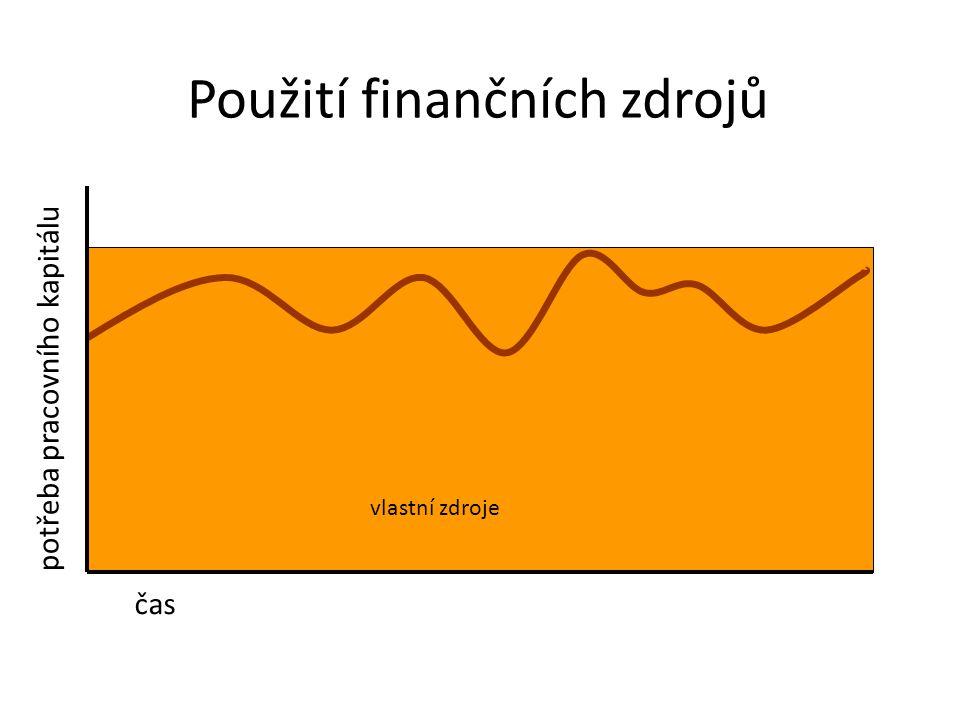 Použití finančních zdrojů