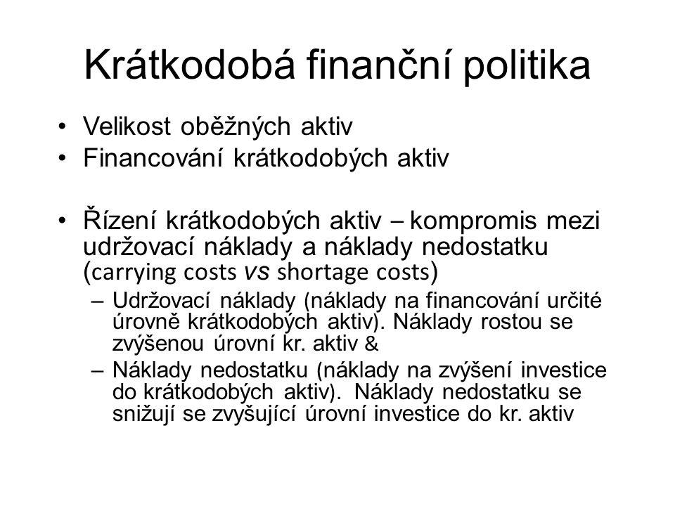 Krátkodobá finanční politika