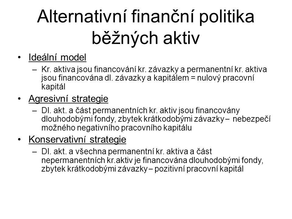 Alternativní finanční politika běžných aktiv