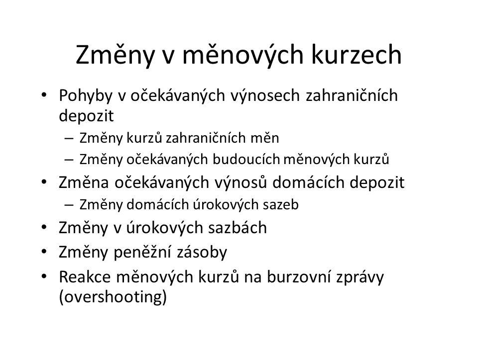 Změny v měnových kurzech