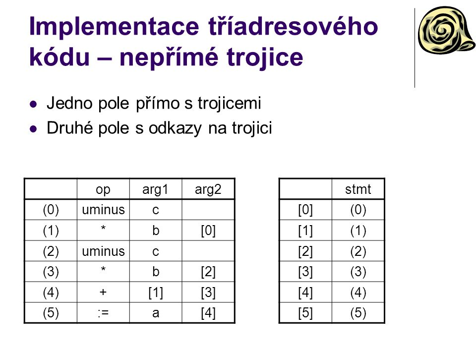 Implementace tříadresového kódu – nepřímé trojice