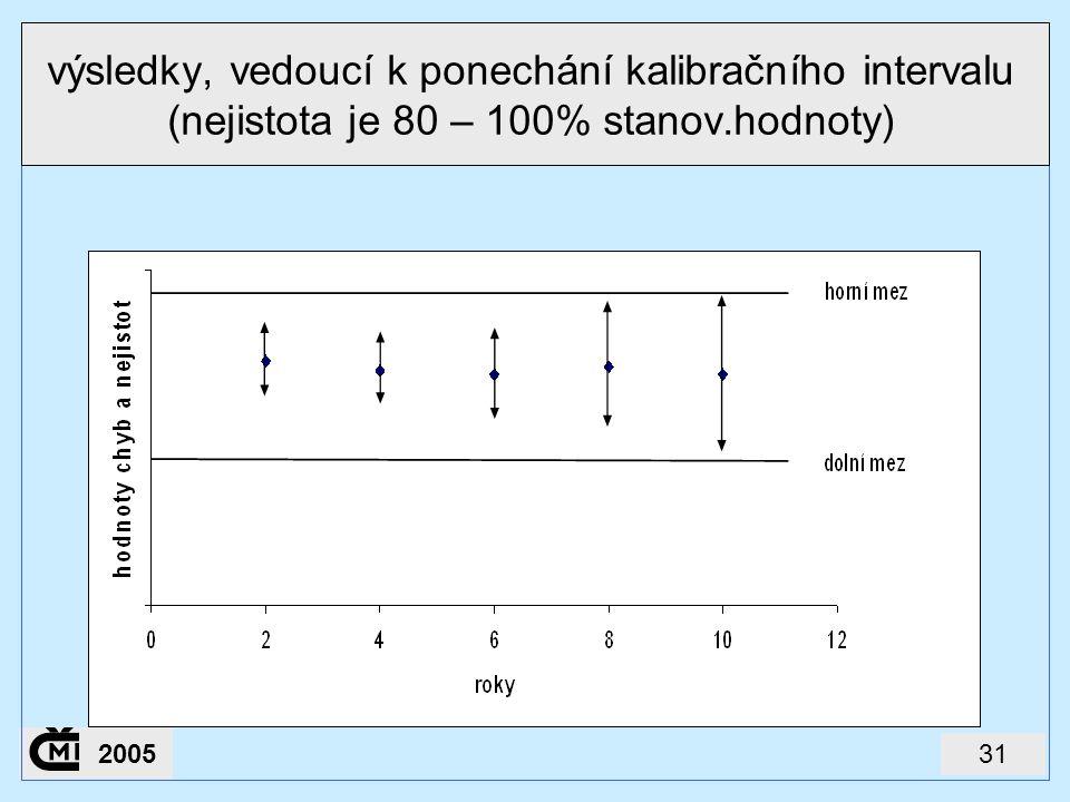 výsledky, vedoucí k ponechání kalibračního intervalu (nejistota je 80 – 100% stanov.hodnoty)