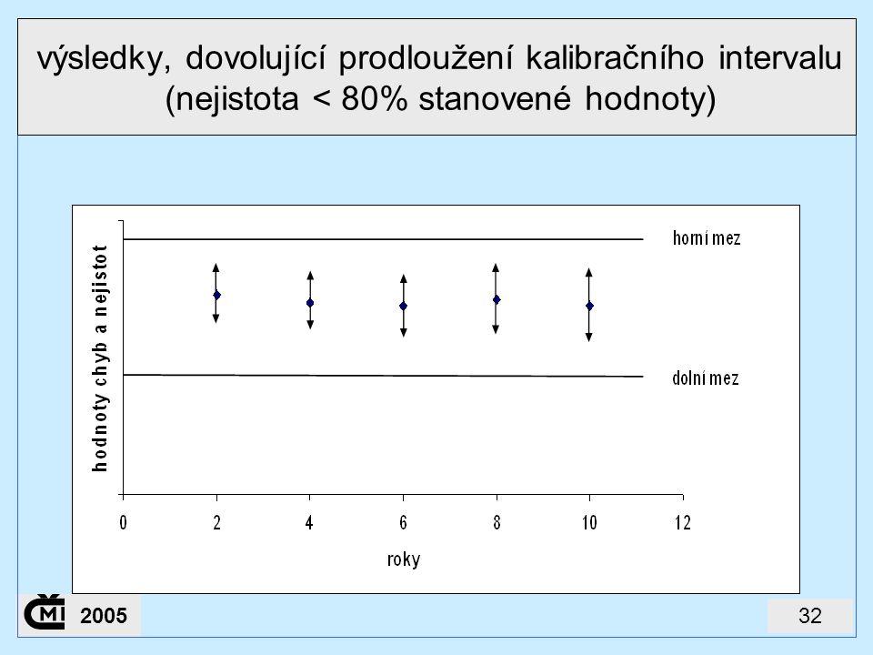 výsledky, dovolující prodloužení kalibračního intervalu (nejistota < 80% stanovené hodnoty)