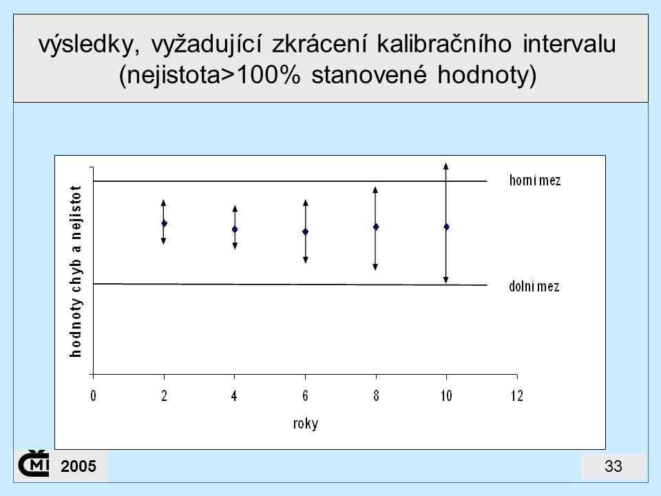 výsledky, vyžadující zkrácení kalibračního intervalu (nejistota>100% stanovené hodnoty)