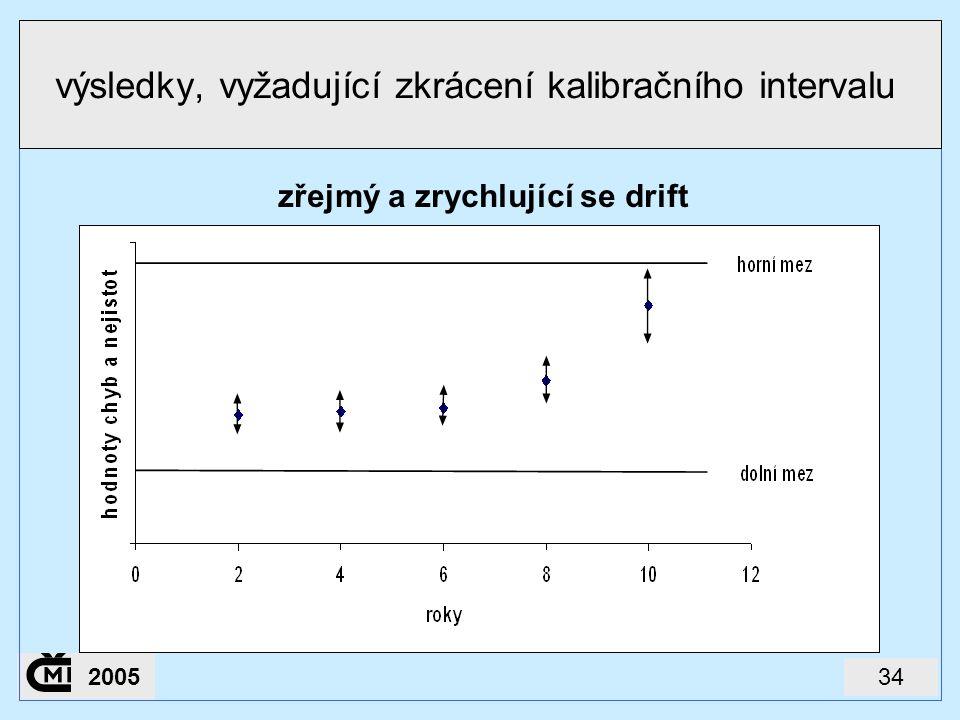 výsledky, vyžadující zkrácení kalibračního intervalu