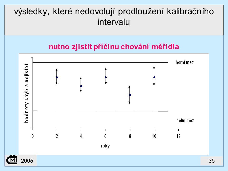 výsledky, které nedovolují prodloužení kalibračního intervalu