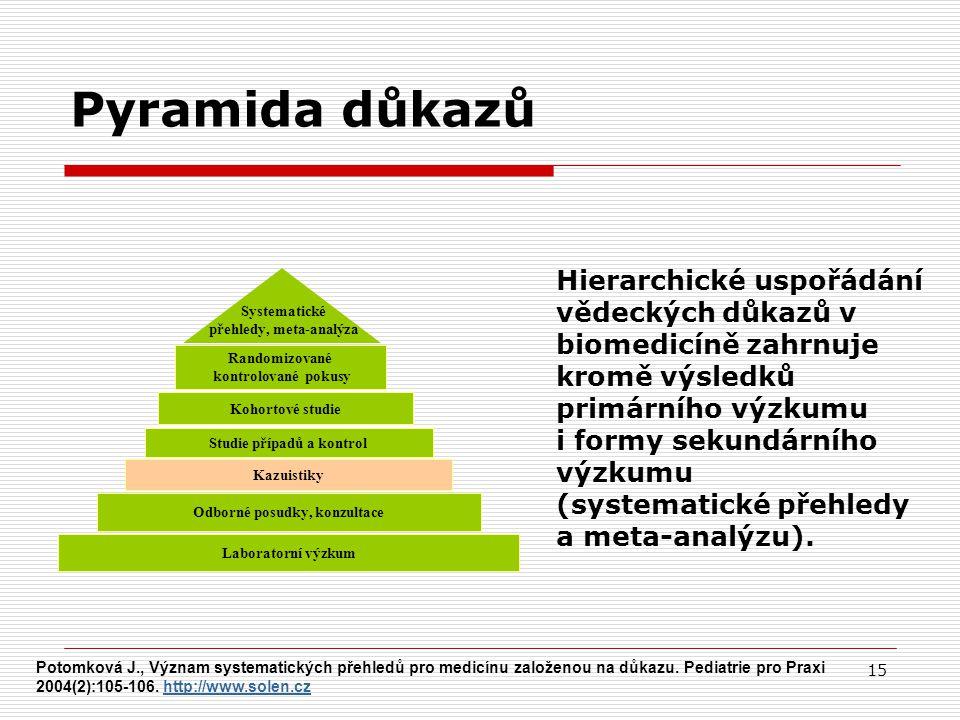 Pyramida důkazů Hierarchické uspořádání