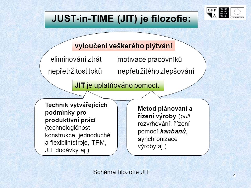 JUST-in-TIME (JIT) je filozofie: