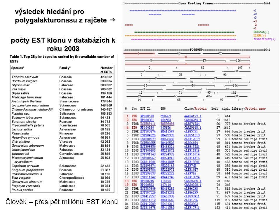 počty EST klonů v databázích k roku 2003