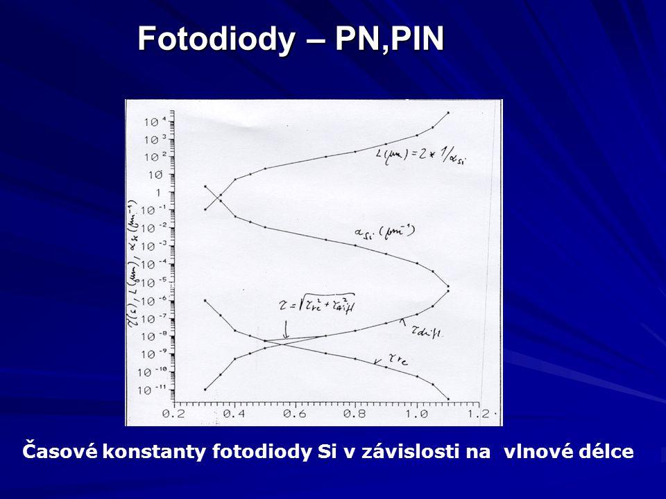 Fotodiody – PN,PIN Časové konstanty fotodiody Si v závislosti na vlnové délce
