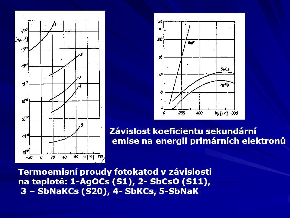 Závislost koeficientu sekundární