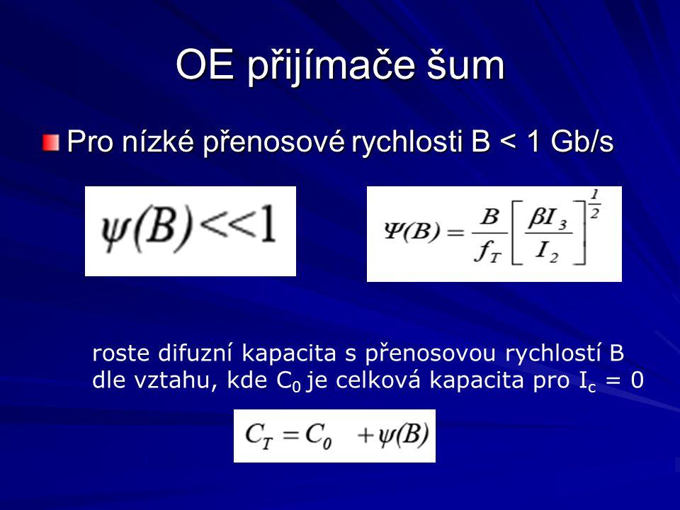 OE přijímače šum Pro nízké přenosové rychlosti B < 1 Gb/s