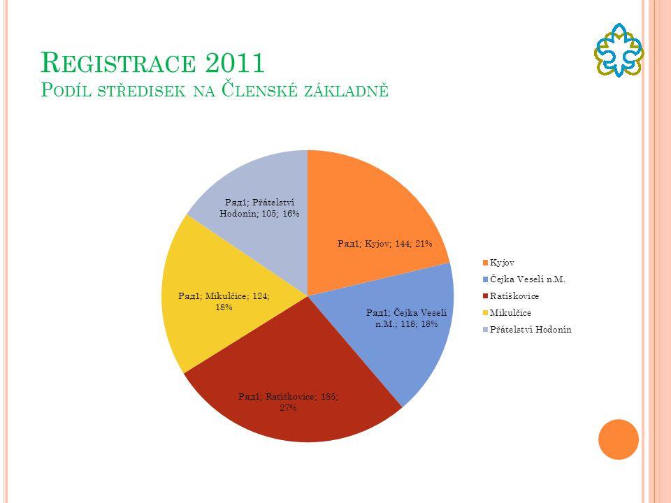 Registrace 2011 Podíl středisek na Členské základně