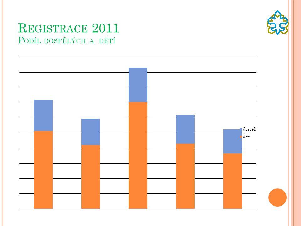 Registrace 2011 Podíl dospělých a dětí