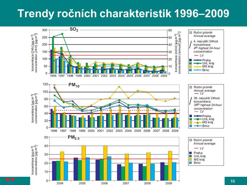 Trendy ročních charakteristik 1996–2009