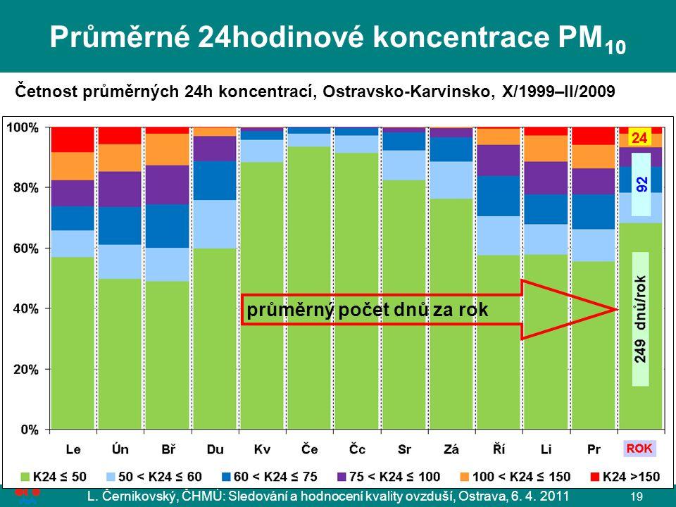 Průměrné 24hodinové koncentrace PM10